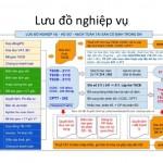 Học nghiệp vụ kế toán ở đâu tốt nhất tại Hà Nội?
