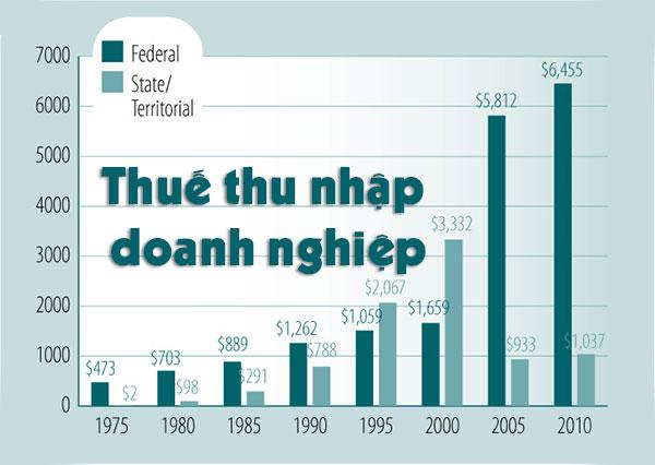 Cách tính thuế thu nhập doanh nghiệp (TNDN)