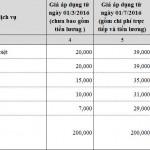 Hướng dẫn thanh toán giá viện phí theo TT37