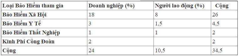 Bảng tỷ lệ trích BHXH, BHYT, BHTN, KPCĐ trong Doanh nghiệp