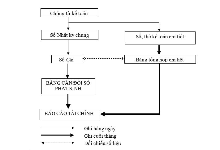 Phương pháp ghi sổ theo hình thức nhật ký chung theo TT 107