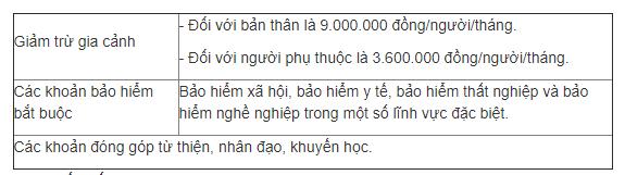 mức đóng thuế thu nhập cá nhân