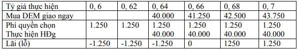 bài tập kế toán xuất nhập khẩu có lời giải
